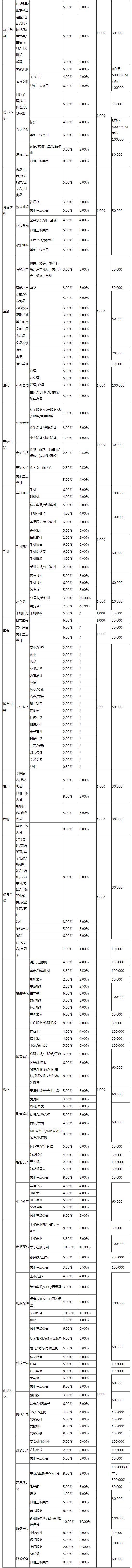 京东扣点标准有哪些